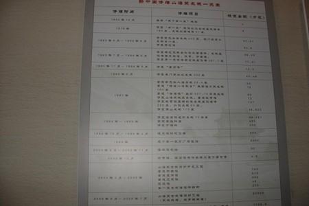 津京2日游【秦皇岛旅行社安排】同学聚会安排