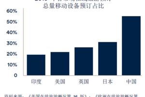 2017年中国旅游市场预订量将达1650亿美元