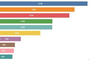 国庆民航运送旅客1295万人次 大数据揭秘国人都爱去哪里
