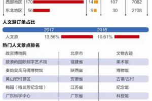 《中国全域旅游消费趋势报告2017》: 电商重构旅游消费生态