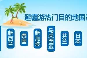 冬季避霾游数据:北京消费者踊跃 东南亚海岛受捧