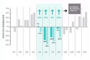 通过这八项策略 酒店价值或提升22%