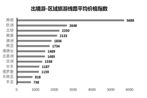 中国旅游价格指数报告:北京酒店最贵 景区票价最便宜