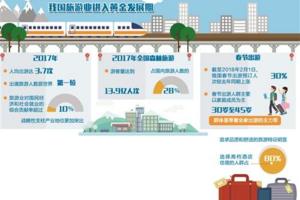 2018春节旅游消费猛增 预订人次同比增30%