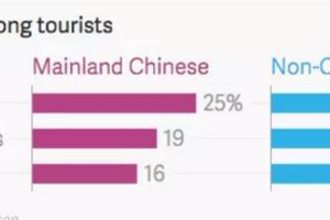 平均每5分钟有10人入境 中国成澳大利亚最大游客来源地