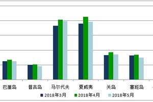 5月份出境游价格指数报告:近程亚洲游和海岛游热度有所回落