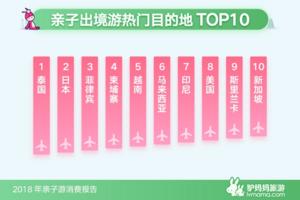 亲子游:出游人次增长1.6倍 主题乐园最受欢迎