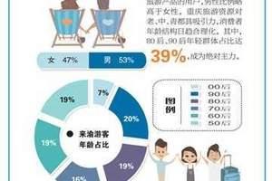 重庆上半年旅游成绩单:80后90后游客占比39%