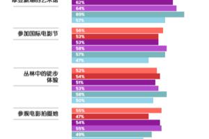 中国游客境外旅游报告:千禧一代旅游花费创新高