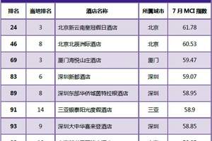 2018年7月中国重点旅游城市中高端酒店100强榜单发布