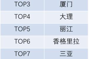 七夕出行报告:老年人出游人次同比增72% 00后登场