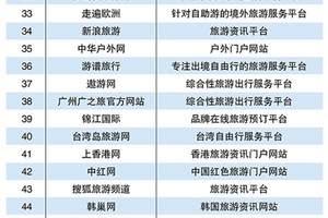 2018智慧旅游服务平台TOP50 欣欣旅游网位列第六