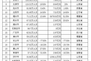 2019元旦小长假全国各省收入情况统计(部分)