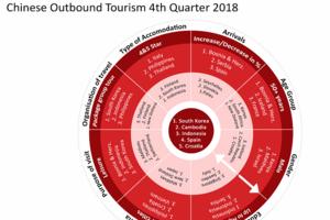 中国出境游研究所:第四季度出国游游客出现首次下滑