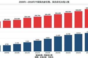 十年统计分析:出行时间增多,中国人旅游需求越来越强