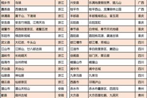 2018年中国县域旅游竞争力百强县名单出炉