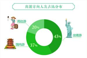 途牛发布《2019端午小长假旅游消费趋势报告》