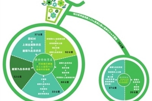 江苏昆山推出8条体育旅游线路