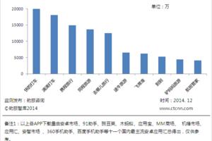劲旅网发布2014年度安卓市场十大旅游APP盘点