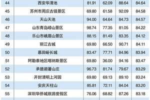 解读:2015年智慧旅游景区 100强花落谁家