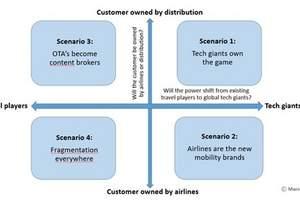 航司、分销商和科技巨头:谁将主导未来的航空分销?