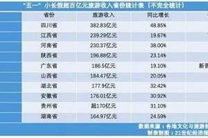 五一旅游收入四川超江西排第一,广东首入百亿俱乐部