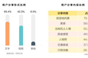 """2019新旅游消费趋势报告:旅客分享意愿提升,""""一站式""""消费成主流"""