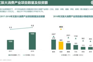 执惠发布《中国文旅大消费投资研究报告》