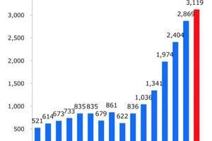 2018年赴日游:800多万中国客花掉1.5万亿日元,总消费规模第一