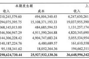 国内大型文旅集团上半年业绩汇总(含榜单)